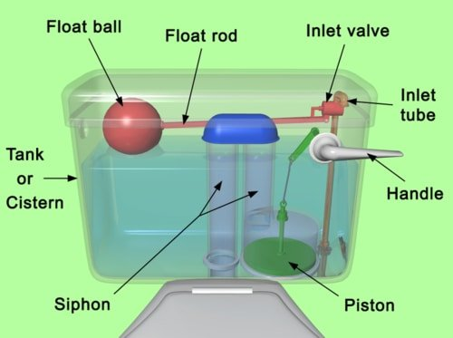 Parts of the toilet tank