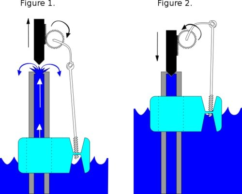The Concentric Float valve opens when the fluid level is low, allowing more fluid to enter